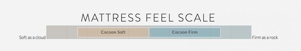 Cocoon mattress firmness scale