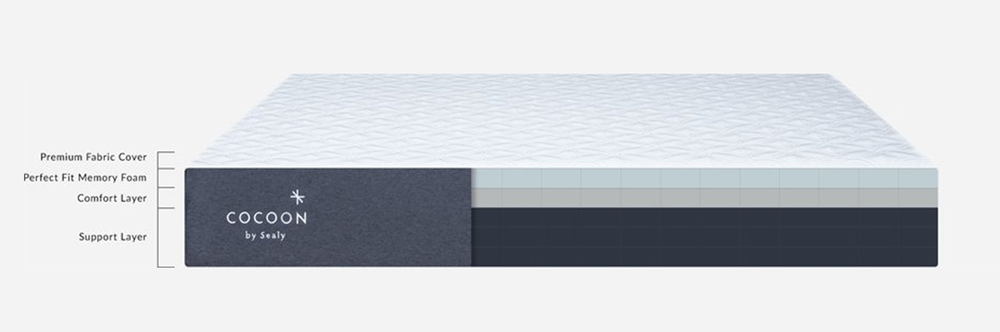 Cocoon mattress layers