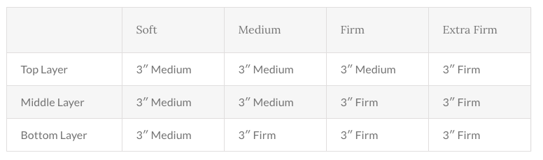 Spindle firmness options