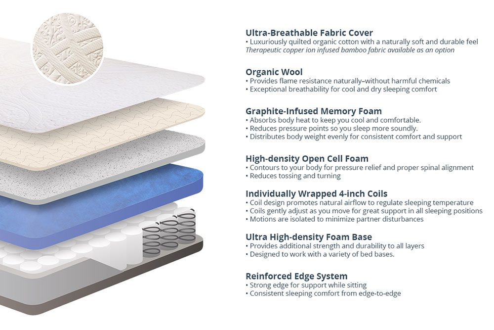 Amore mattress layers
