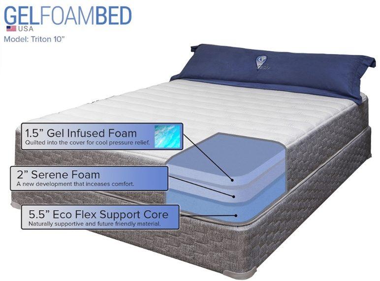 Gel Foam Mattress Review L Gel Foam Bed