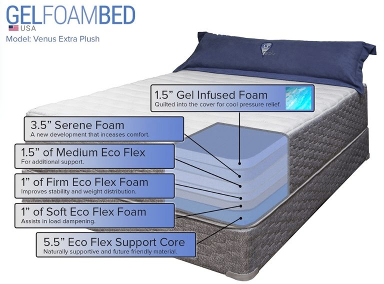 Gel Foam Bed mattress review