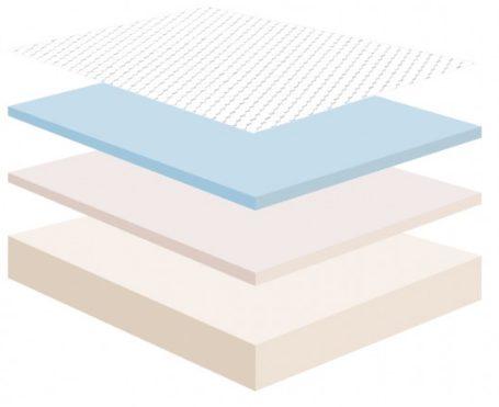 Muse Mattress Review Muse Mattress Memory Foam Talk