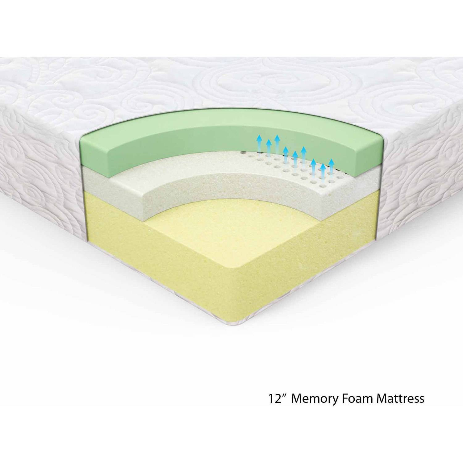 Memory Foam Mattress Buying Guide Memory Foam Talk