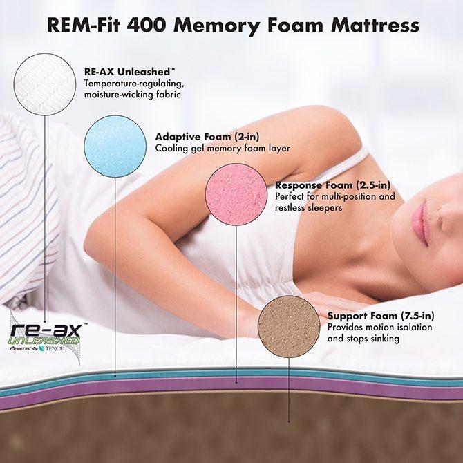 REM-Fit 400 layers