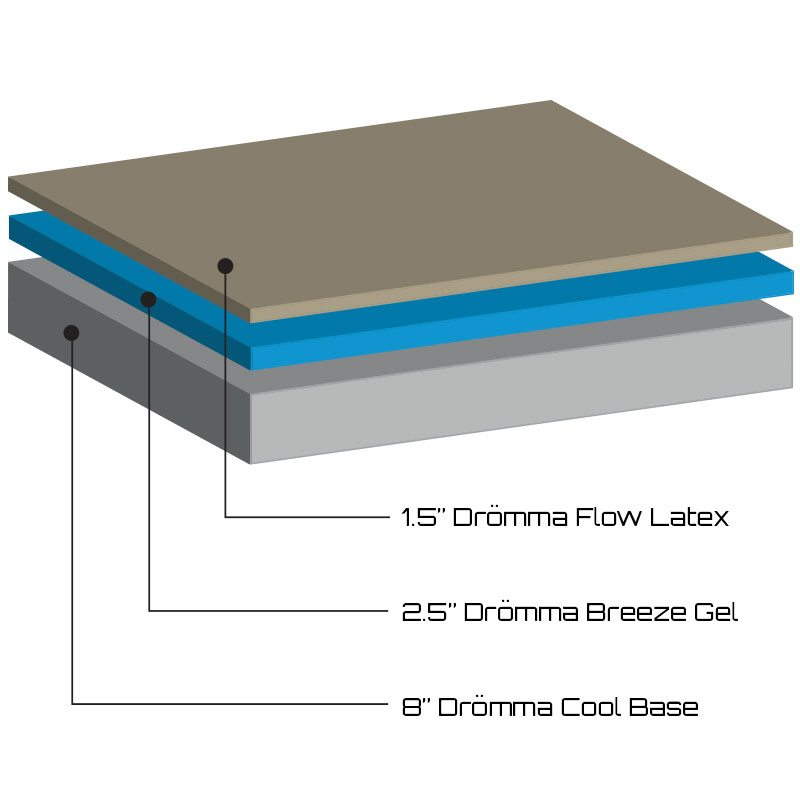 Dromma mattress layers