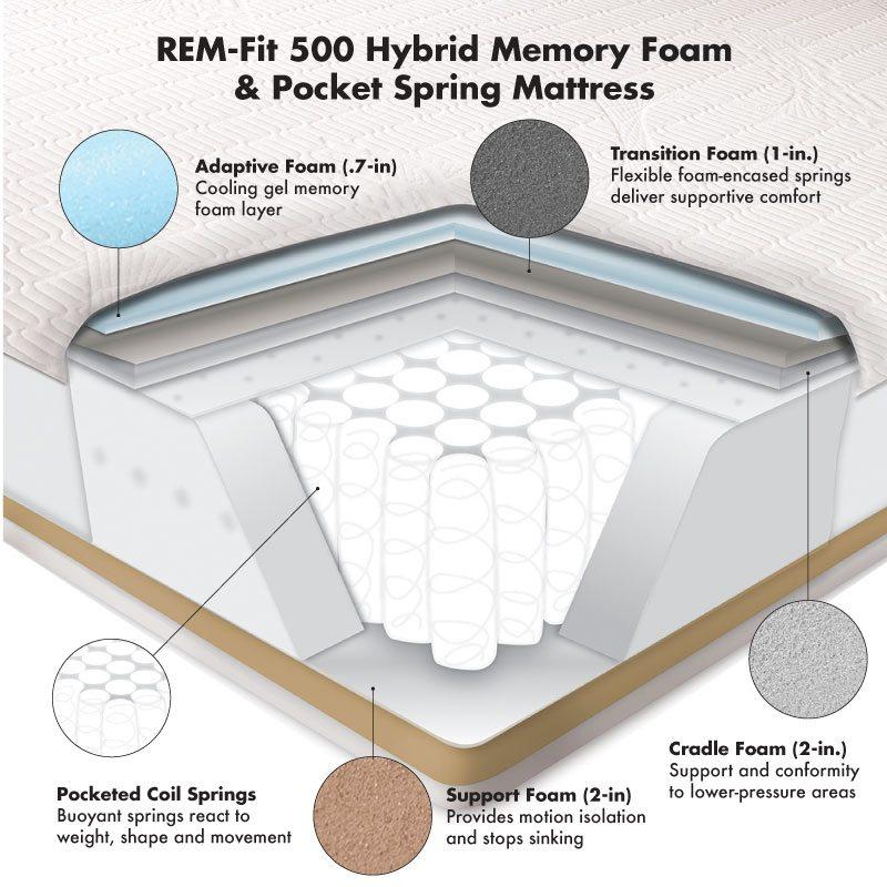 REM-Fit 500 mattress layers
