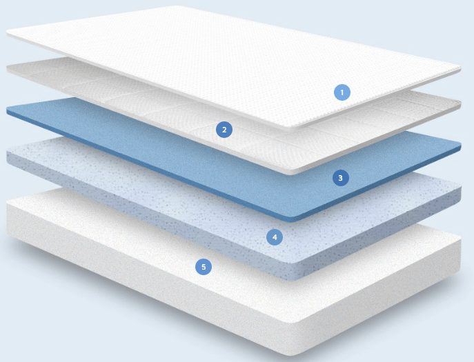 nectar mattress layer