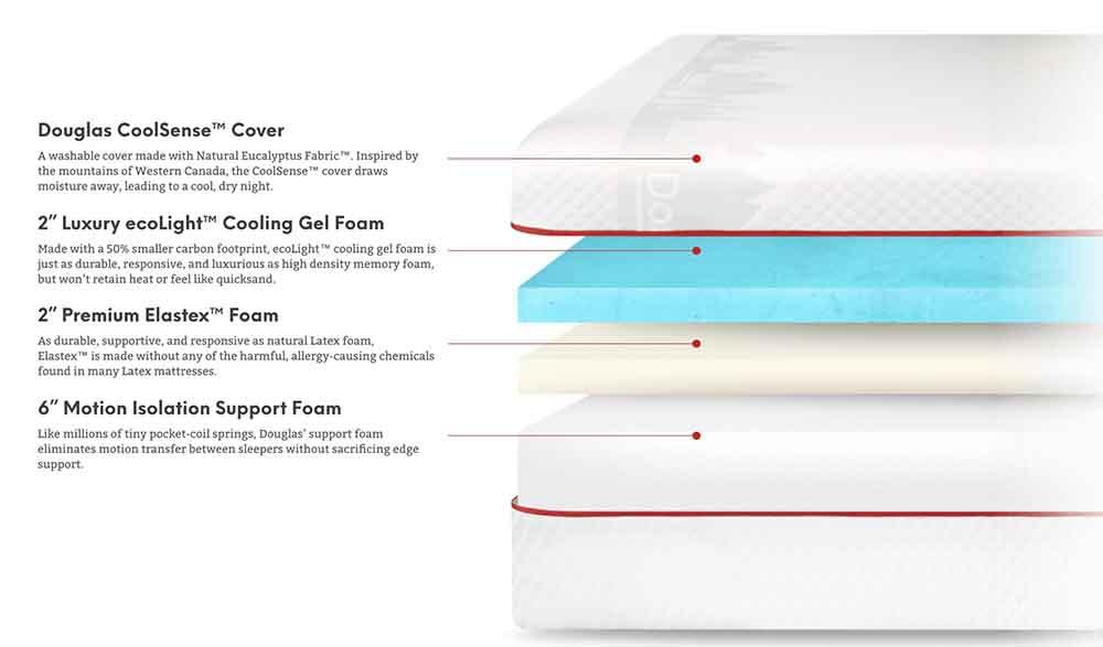 Douglas mattress layers