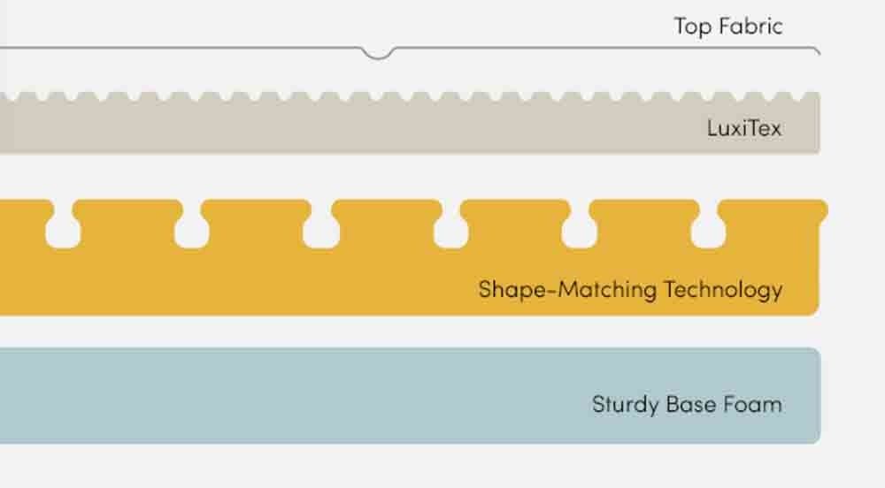 Luxi mattress layers