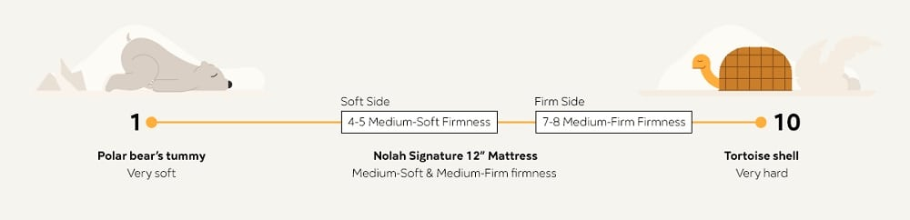 Nolah Signature Mattress Layers