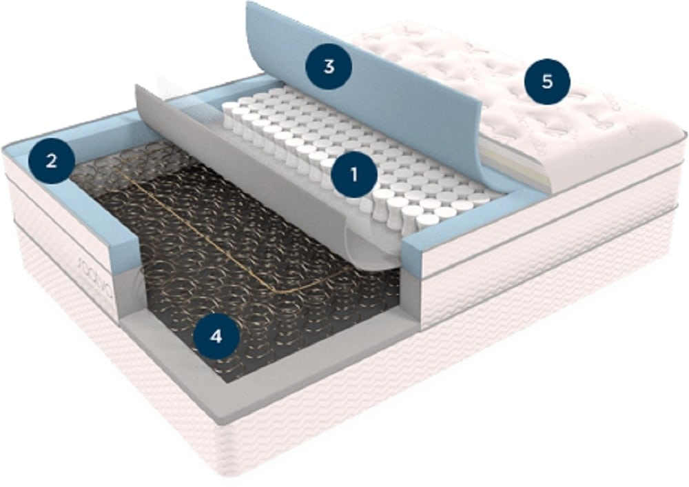 Saatva mattress construction