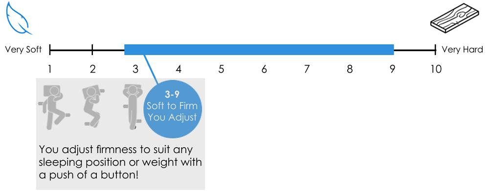 IDLE Air mattress firmness scale