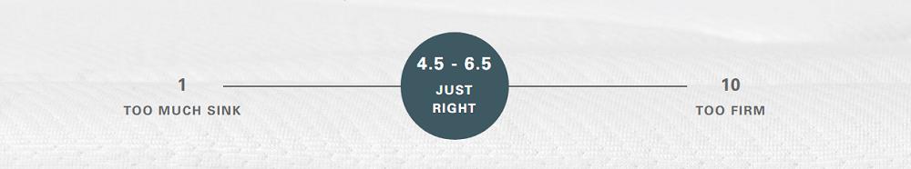 Allswell firmness scale