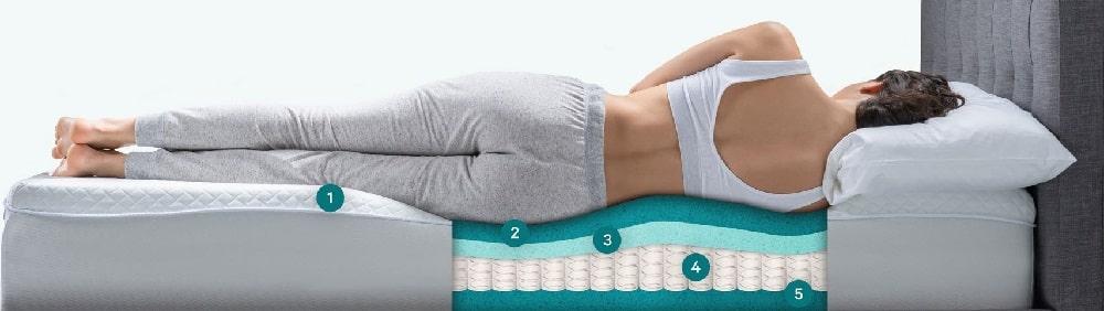 OkiEasy mattress layers