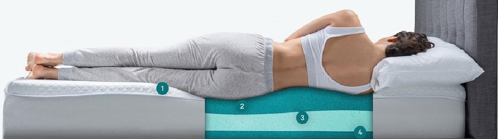 OkiSoft mattress layers