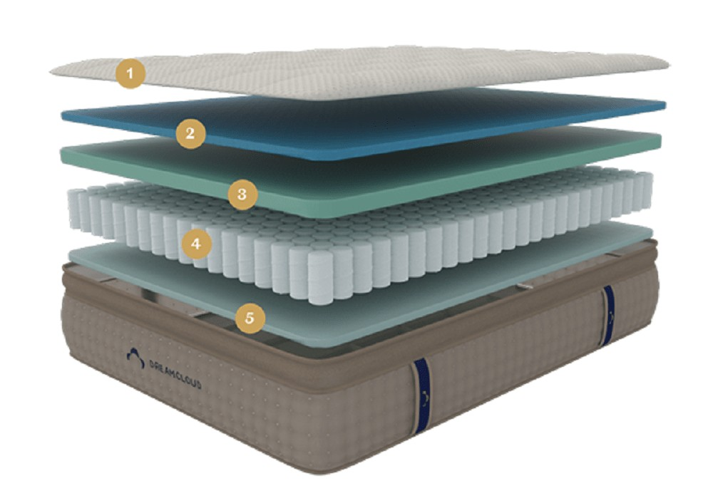 DreamCloud UK mattress layers