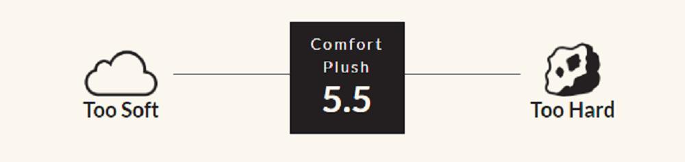 Lytton Serene: Comfort Plush firmness scale