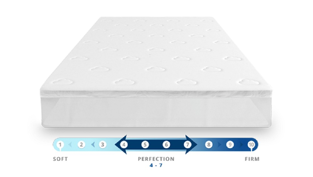 Puffy mattress topper firmness scale