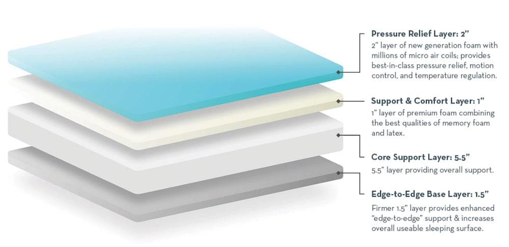 2920 mattress layers
