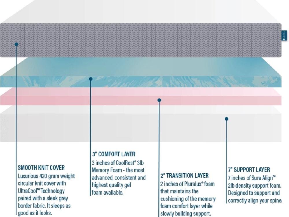 BedInABox Tranquillium mattress layers