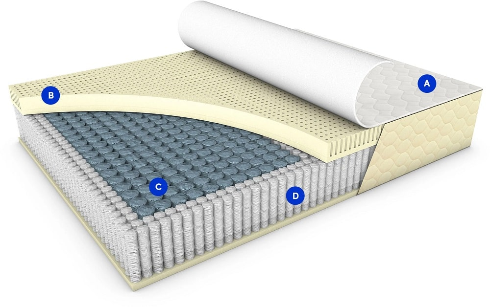 WinkBeds EcoCloud Hybrid mattress layers