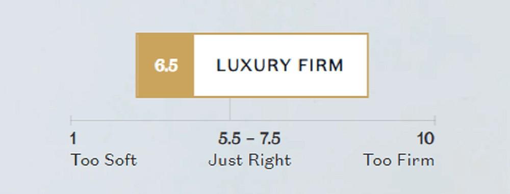 DreamCloud UK mattress firmness scale