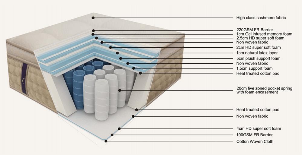 mattresses construction