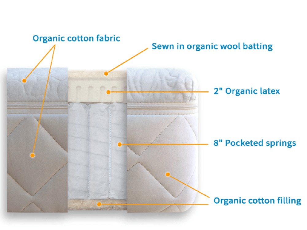 Happsy mattress layers
