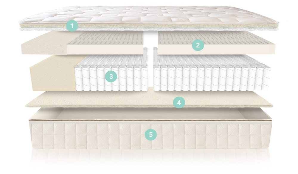 Naturepedic Eos mattress layers