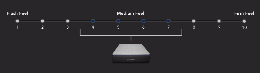 Helix Midnight Luxe mattress firmness scale