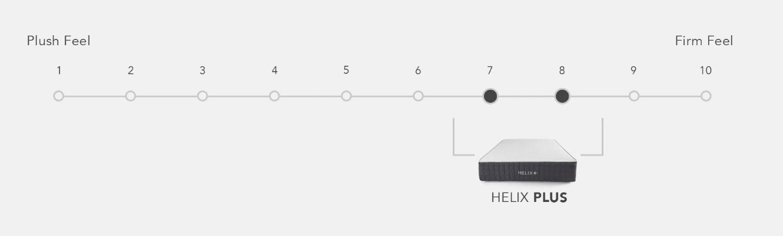 Helix Plus mattress firmness scale