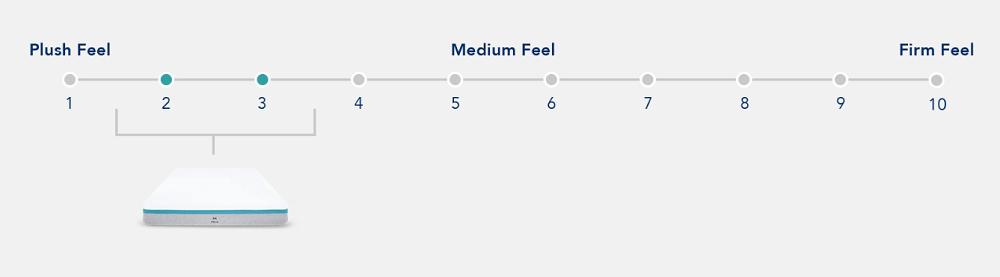 Helix Sunset mattress firmness scale