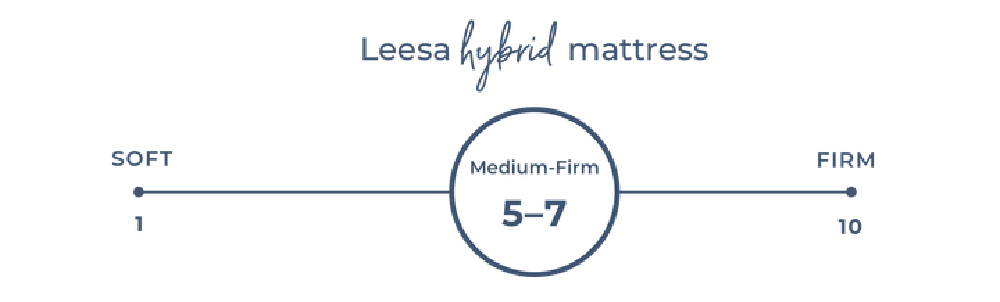 Leesa Hybrid firmness scale