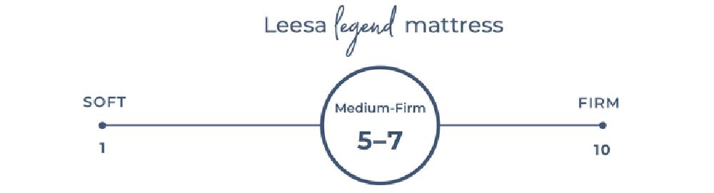 Leesa Legend firmness scale