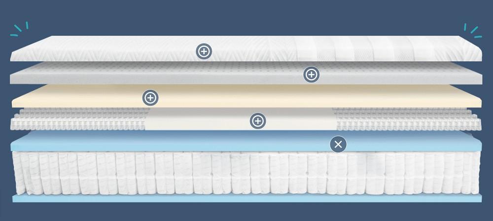 Leesa Legend mattress layers