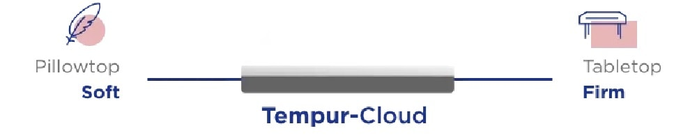 Tempur-Cloud firmness scale