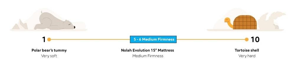 Nolah Evolution Hybrid mattress - firmness scale