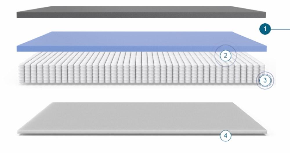 Yaasa mattress layers