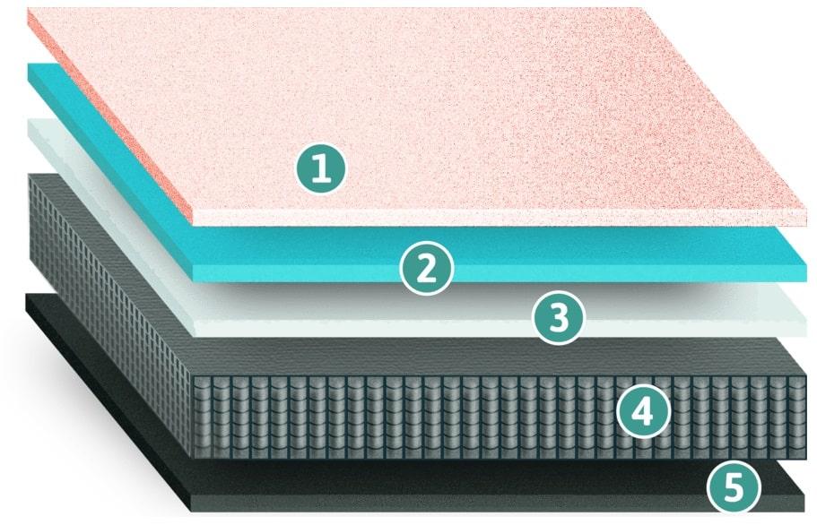 SpineAlign Hybrid mattress layers