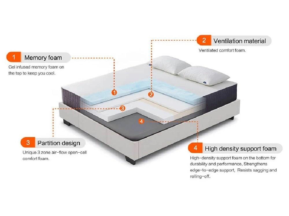 Sweet Night Sunkiss mattress layers
